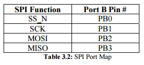 SPI port Map.PNG
