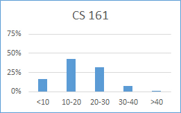 Chart for CS 161: less than 10 hours: 17%; 10-20 hours: 43%; 20-30 hours: 32%; 30-40 hours: 8%; more than 40 hours: 1%