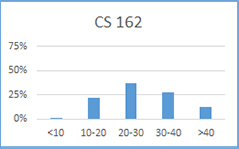Chart for CS 162: less than 10 hours: 1%; 10-20 hours: 22%; 20-30 hours: 37%; 30-40 hours: 28%; more than 40 hours: 12%