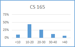 Chart for CS 165: less than 10 hours: 7%; 10-20 hours: 44%; 20-30 hours: 27%; 30-40 hours: 12%; more than 40 hours: 7%