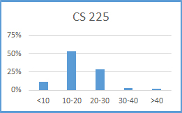 Chart for CS 225: less than 10 hours: 12%; 10-20 hours: 54%; 20-30 hours: 29%; 30-40 hours: 3%; more than 40 hours: 2%