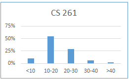Chart for CS 261: less than 10 hours: 9%; 10-20 hours: 55%; 20-30 hours: 28%; 30-40 hours: 6%; more than 40 hours: 2%