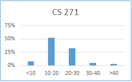 Chart for CS 271: less than 10 hours: 8%; 10-20 hours: 52%; 20-30 hours: 32%; 30-40 hours: 5%; more than 40 hours: 3%