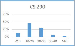 Chart for CS 290: less than 10 hours: 13%; 10-20 hours: 46%; 20-30 hours: 30%; 30-40 hours: 8%; more than 40 hours: 3%