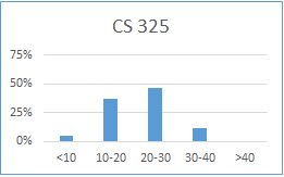 Chart for CS 325: less than 10 hours: 5%; 10-20 hours: 37%; 20-30 hours: 46%; 30-40 hours: 12%; more than 40 hours: 0%