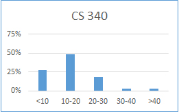 Chart for CS 340: less than 10 hours: 27%; 10-20 hours: 49%; 20-30 hours: 19%; 30-40 hours: 3%; more than 40 hours: 3%