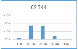 Chart for CS 344: less than 10 hours: 3%; 10-20 hours: 43%; 20-30 hours: 41%; 30-40 hours: 11%; more than 40 hours: 1%