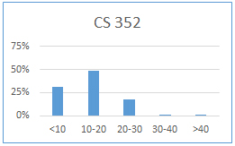 Chart for CS 352: less than 10 hours: 31%; 10-20 hours: 49%; 20-30 hours: 18%; 30-40 hours: 1%; more than 40 hours: 0%