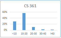 Chart for CS 361: less than 10 hours: 29%; 10-20 hours: 57%; 20-30 hours: 11%; 30-40 hours: 3%; more than 40 hours: 2%