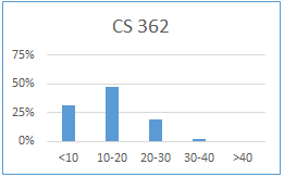 Chart for CS 362: less than 10 hours: 31%; 10-20 hours: 48%; 20-30 hours: 19%; 30-40 hours: 2%; more than 40 hours: 0%
