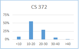 Chart for CS 372: less than 10 hours: 9%; 10-20 hours: 55%; 20-30 hours: 30%; 30-40 hours: 6%; more than 40 hours: 0%