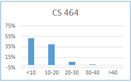 Chart for CS 464: less than 10 hours: 52%; 10-20 hours: 40%; 20-30 hours: 7%; 30-40 hours: 1%; more than 40 hours: 0%