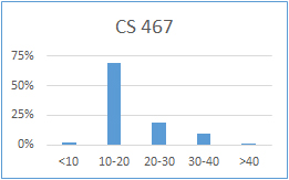 Chart for CS 467: less than 10 hours: 2%; 10-20 hours: 69%; 20-30 hours: 18%; 30-40 hours: 10%; more than 40 hours: 1%