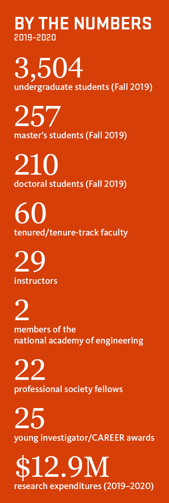 By the Numbers 2019–2020; 3504 undergraduate students (Fall 2019); 257 master's students (Fall 2019); 210 doctoral students (Fall 2019); 60 tenured/tenure-track faculty; 29 instructors; 2 members of the national academy of engineering; 22 professional society fellows; 25 young investigator/CAREER awards; $12.9M research expenditures (2019–2020)