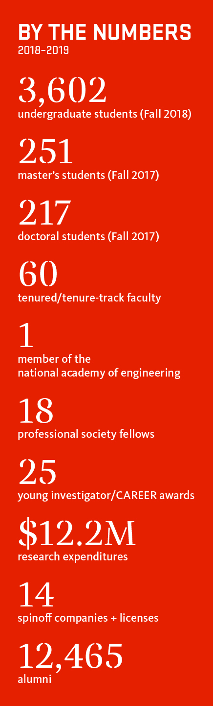 By the Numbers 2018–2019; 3,602 undergraduate students (Fall 2018); 251 master's students (Fall 2018); 217 doctoral students (Fall 2018); 60 tenured/tenure-track faculty; 1 member of the  national academy of engineering; 18 professional society fellows; 25 young investigator/CAREER awards; $12.2M research expenditures; 14 spinoff companies + licenses; 12,465 alumni