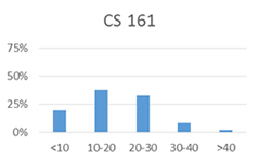 Chart for CS 161: less than 10 hours: 19%; 10-20 hours: 38%; 20-30 hours: 32%; 30-40 hours: 8%; more than 40 hours: 2%
