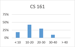 Chart for CS 161: less than 10 hours: 18%; 10-20 hours: 42%; 20-30 hours: 30%; 30-40 hours: 10%; more than 40 hours: 0%