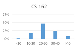 Chart for CS 162: less than 10 hours: 1%; 10-20 hours: 18%; 20-30 hours: 47%; 30-40 hours: 25%; more than 40 hours: 9%