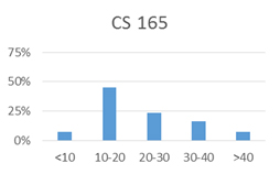 Chart for CS 165: less than 10 hours: 7%; 10-20 hours: 45%; 20-30 hours: 24%; 30-40 hours: 17%; more than 40 hours: 7%