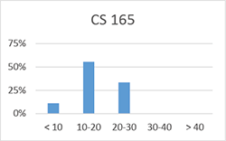 Chart for CS 165: less than 10 hours: 11%; 10-20 hours: 56%; 20-30 hours: 33%; 30-40 hours: 0%; more than 40 hours: 0%