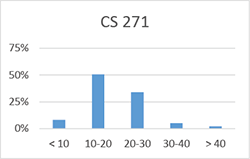 Chart for CS 271: less than 10 hours: 8%; 10-20 hours: 51%; 20-30 hours: 34%; 30-40 hours: 5%; more than 40 hours: 2%