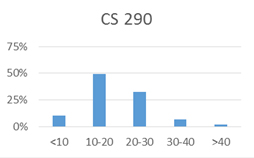 Chart for CS 290: less than 10 hours: 10%; 10-20 hours: 49%; 20-30 hours: 32%; 30-40 hours: 7%; more than 40 hours: 2%