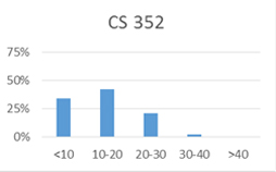 Chart for CS 352: less than 10 hours: 34%; 10-20 hours: 42%; 20-30 hours: 21%; 30-40 hours: 3%; more than 40 hours: 0%