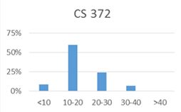 Chart for CS 372: less than 10 hours: 9%; 10-20 hours: 60%; 20-30 hours: 24%; 30-40 hours: 7%; more than 40 hours: 0%