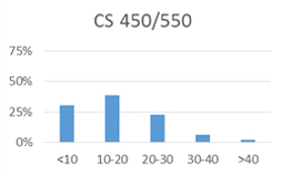 Chart for CS 450/550: less than 10 hours: 31%; 10-20 hours: 39%; 20-30 hours: 22%; 30-40 hours: 6%; more than 40 hours: 2%