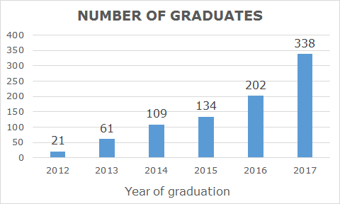 Graph showing growth in the number of graduates: 21 in 2012, 61 in 2013, 109 in 2014, 134 in 2015, 202 in 2016, 338 in 2017.