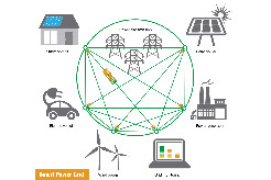 Graphic depicting a connected smart grid