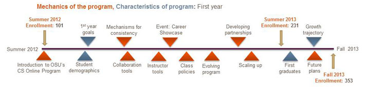 Timeline for launch of OSU's CS B.S. Online Degree Program