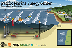 Drawing of the future Pacific Marine Energy Center