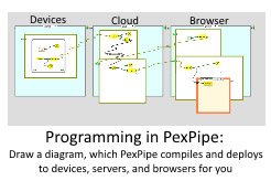 Programming in PexPipe: Draw a diagram, which PexPipe compiles and deploys to devices, servers, and browsers for you