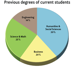 Previous degrees of students in OSU's Professional CS Online Degree Program