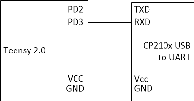 CP210x USB to Serial Module | Electrical Engineering and Computer